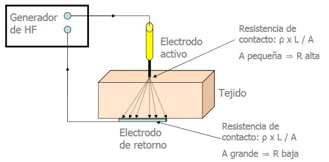 electrobisturi monopolar